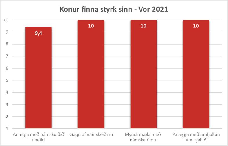 Mat á Rótarnámskeiðum í Hlaðgerðarkoti